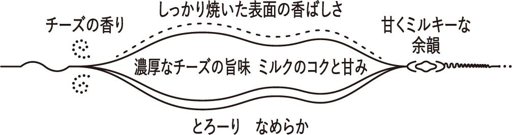 口どけチャート図